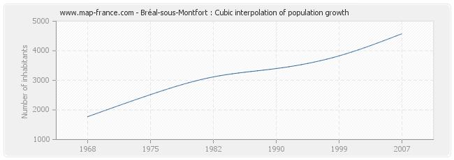 Bréal-sous-Montfort : Cubic interpolation of population growth
