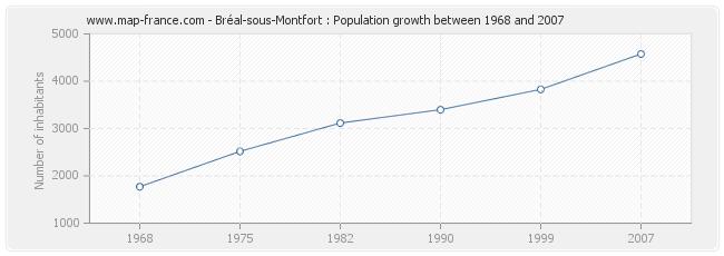 Population Bréal-sous-Montfort