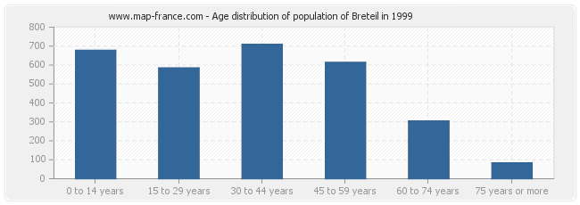 Age distribution of population of Breteil in 1999