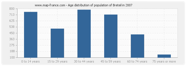 Age distribution of population of Breteil in 2007