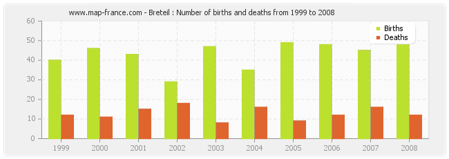 Breteil : Number of births and deaths from 1999 to 2008