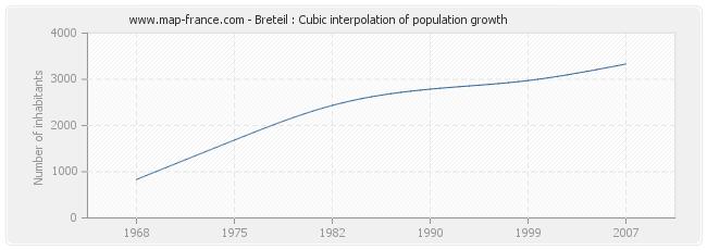 Breteil : Cubic interpolation of population growth