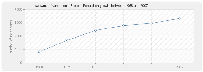 Population Breteil
