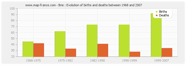 Brie : Evolution of births and deaths between 1968 and 2007