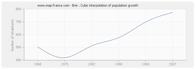 Brie : Cubic interpolation of population growth