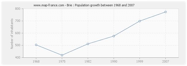 Population Brie