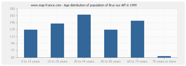 Age distribution of population of Bruc-sur-Aff in 1999