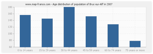 Age distribution of population of Bruc-sur-Aff in 2007