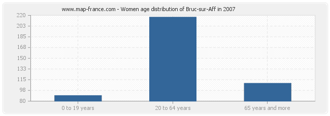 Women age distribution of Bruc-sur-Aff in 2007
