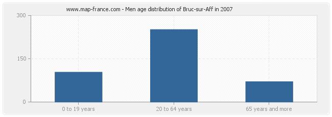 Men age distribution of Bruc-sur-Aff in 2007