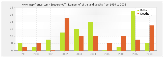 Bruc-sur-Aff : Number of births and deaths from 1999 to 2008