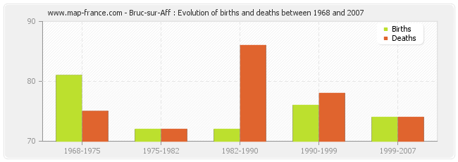 Bruc-sur-Aff : Evolution of births and deaths between 1968 and 2007