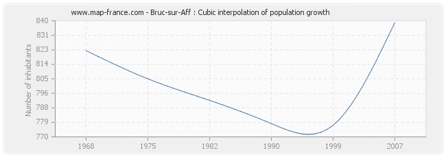 Bruc-sur-Aff : Cubic interpolation of population growth