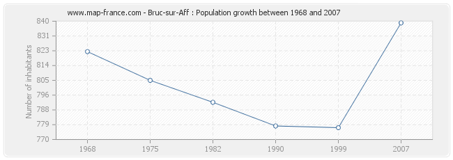 Population Bruc-sur-Aff