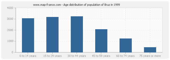 Age distribution of population of Bruz in 1999
