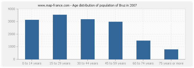 Age distribution of population of Bruz in 2007
