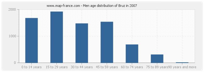 Men age distribution of Bruz in 2007
