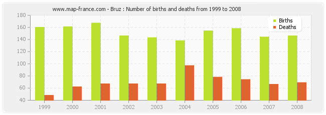 Bruz : Number of births and deaths from 1999 to 2008