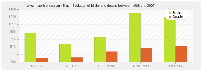 Bruz : Evolution of births and deaths between 1968 and 2007
