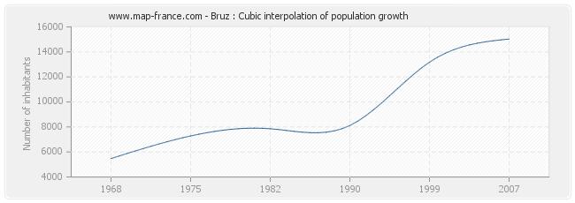 Bruz : Cubic interpolation of population growth