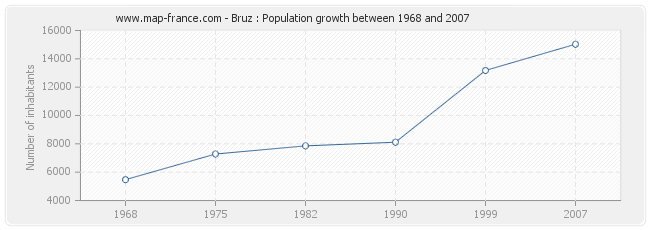 Population Bruz