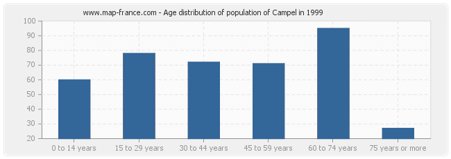 Age distribution of population of Campel in 1999