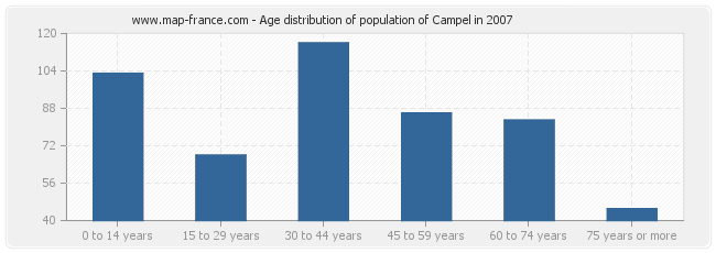 Age distribution of population of Campel in 2007