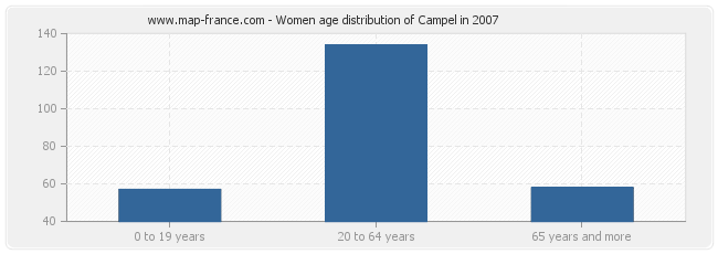 Women age distribution of Campel in 2007