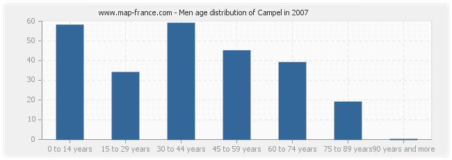 Men age distribution of Campel in 2007