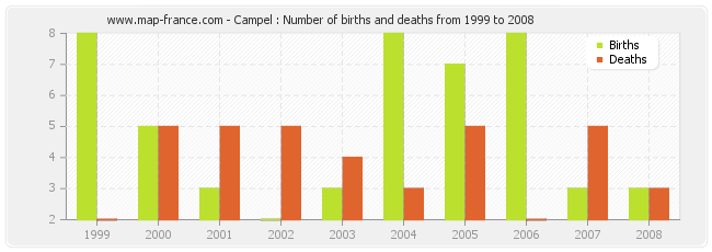 Campel : Number of births and deaths from 1999 to 2008