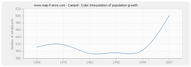 Campel : Cubic interpolation of population growth