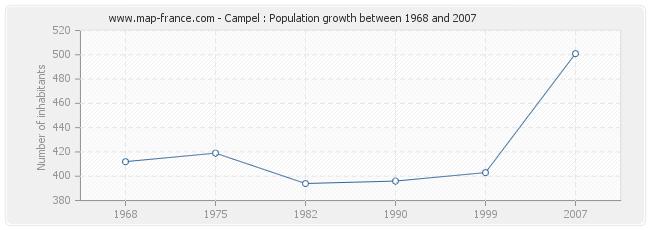 Population Campel
