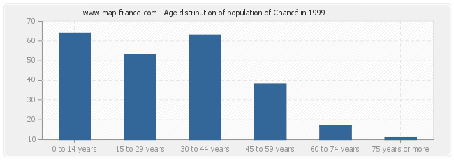 Age distribution of population of Chancé in 1999