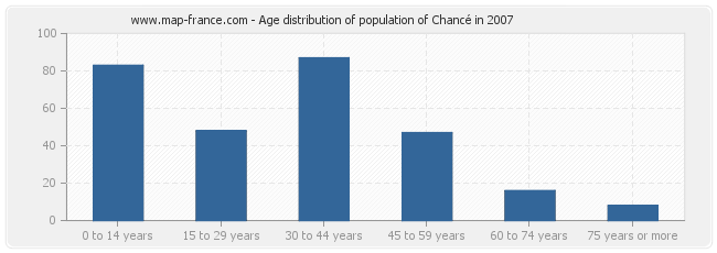 Age distribution of population of Chancé in 2007