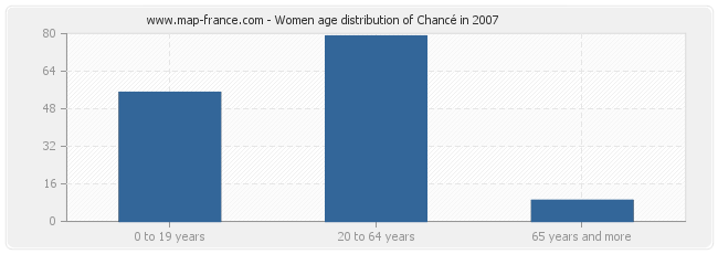 Women age distribution of Chancé in 2007