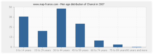 Men age distribution of Chancé in 2007