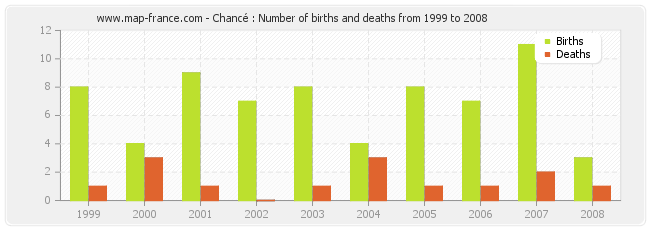 Chancé : Number of births and deaths from 1999 to 2008
