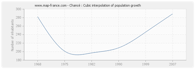 Chancé : Cubic interpolation of population growth