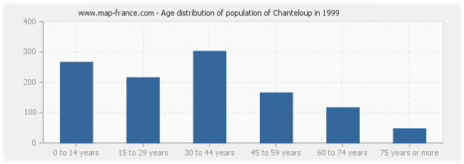 Age distribution of population of Chanteloup in 1999