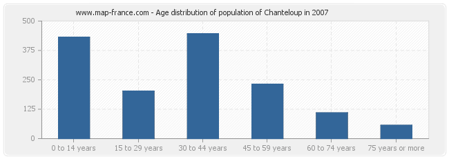 Age distribution of population of Chanteloup in 2007