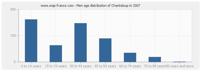 Men age distribution of Chanteloup in 2007