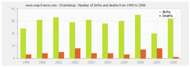 Chanteloup : Number of births and deaths from 1999 to 2008