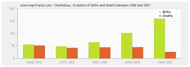 Chanteloup : Evolution of births and deaths between 1968 and 2007