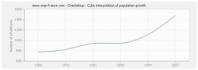 Chanteloup : Cubic interpolation of population growth