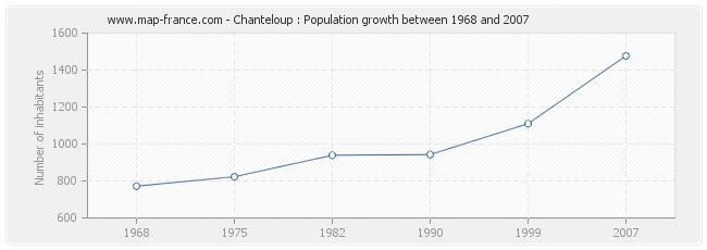 Population Chanteloup