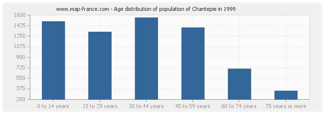 Age distribution of population of Chantepie in 1999
