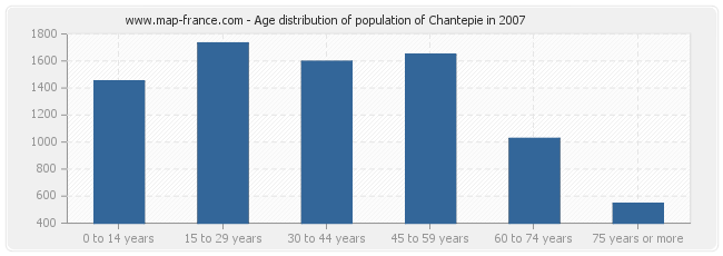 Age distribution of population of Chantepie in 2007