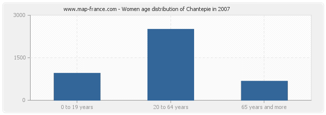 Women age distribution of Chantepie in 2007