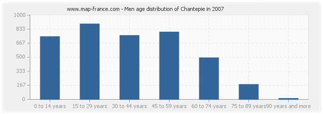 Men age distribution of Chantepie in 2007