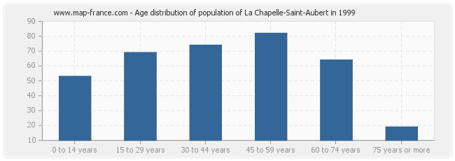 Age distribution of population of La Chapelle-Saint-Aubert in 1999